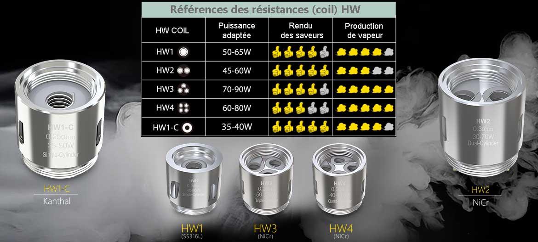 références résistances HW